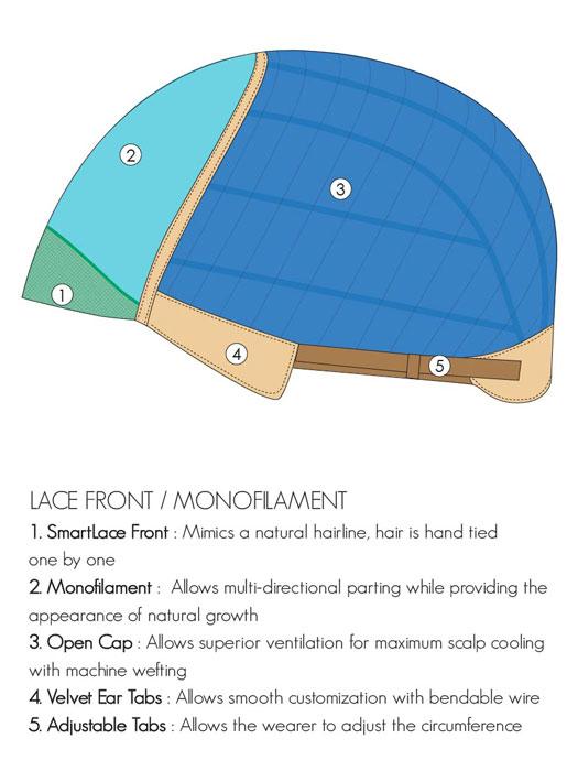 Smartlace front monofilament cap construction.